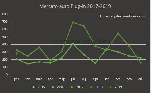 EcomobilityIdea-graf-Plug-inGennaio2019
